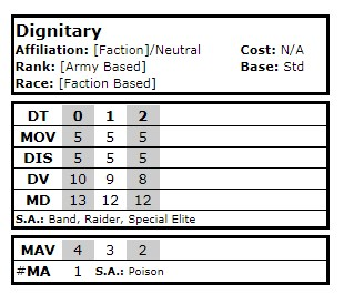 Royal Escort Scenario - Dignitary Datacard